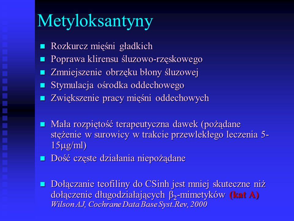 Metyloksantyny Rozkurcz mięśni gładkich Rozkurcz mięśni gładkich Poprawa klirensu śluzowo-rzęskowego Poprawa klirensu śluzowo-rzęskowego Zmniejszenie obrzęku błony śluzowej Zmniejszenie obrzęku błony śluzowej Stymulacja ośrodka oddechowego Stymulacja ośrodka oddechowego Zwiększenie pracy mięśni oddechowych Zwiększenie pracy mięśni oddechowych Mała rozpiętość terapeutyczna dawek (pożądane stężenie w surowicy w trakcie przewlekłego leczenia 5- 15  g/ml) Mała rozpiętość terapeutyczna dawek (pożądane stężenie w surowicy w trakcie przewlekłego leczenia 5- 15  g/ml) Dość częste działania niepożądane Dość częste działania niepożądane Dołączanie teofiliny do CSinh jest mniej skuteczne niż dołączenie długodziałających β 2 -mimetyków (kat A) Wilson AJ, Cochrane Data Base Syst.Rev, 2000 Dołączanie teofiliny do CSinh jest mniej skuteczne niż dołączenie długodziałających β 2 -mimetyków (kat A) Wilson AJ, Cochrane Data Base Syst.Rev, 2000