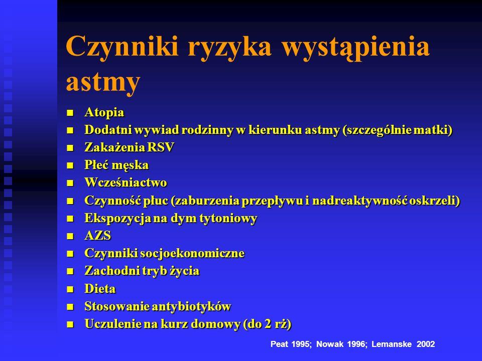 Czynniki ryzyka wystąpienia astmy Atopia Atopia Dodatni wywiad rodzinny w kierunku astmy (szczególnie matki) Dodatni wywiad rodzinny w kierunku astmy (szczególnie matki) Zakażenia RSV Zakażenia RSV Płeć męska Płeć męska Wcześniactwo Wcześniactwo Czynność płuc (zaburzenia przepływu i nadreaktywność oskrzeli) Czynność płuc (zaburzenia przepływu i nadreaktywność oskrzeli) Ekspozycja na dym tytoniowy Ekspozycja na dym tytoniowy AZS AZS Czynniki socjoekonomiczne Czynniki socjoekonomiczne Zachodni tryb życia Zachodni tryb życia Dieta Dieta Stosowanie antybiotyków Stosowanie antybiotyków Uczulenie na kurz domowy (do 2 rż) Uczulenie na kurz domowy (do 2 rż) Peat 1995; Nowak 1996; Lemanske 2002