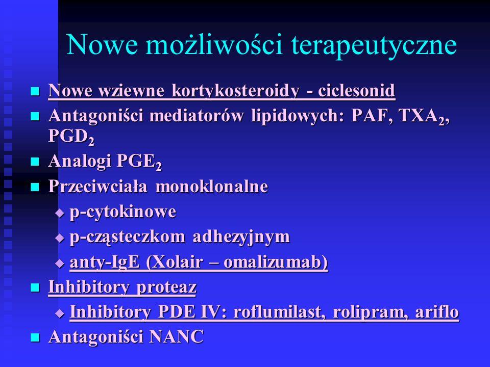 Nowe możliwości terapeutyczne Nowe wziewne kortykosteroidy - ciclesonid Nowe wziewne kortykosteroidy - ciclesonid Antagoniści mediatorów lipidowych: PAF, TXA 2, PGD 2 Antagoniści mediatorów lipidowych: PAF, TXA 2, PGD 2 Analogi PGE 2 Analogi PGE 2 Przeciwciała monoklonalne Przeciwciała monoklonalne  p-cytokinowe  p-cząsteczkom adhezyjnym  anty-IgE (Xolair – omalizumab) Inhibitory proteaz Inhibitory proteaz  Inhibitory PDE IV: roflumilast, rolipram, ariflo Antagoniści NANC Antagoniści NANC