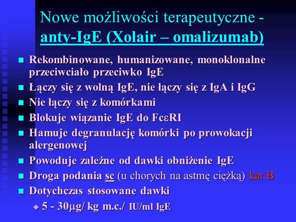 Nowe możliwości terapeutyczne - anty-IgE (Xolair – omalizumab) Rekombinowane, humanizowane, monoklonalne przeciwciało przeciwko IgE Rekombinowane, humanizowane, monoklonalne przeciwciało przeciwko IgE Łączy się z wolną IgE, nie łączy się z IgA i IgG Łączy się z wolną IgE, nie łączy się z IgA i IgG Nie łączy się z komórkami Nie łączy się z komórkami Blokuje wiązanie IgE do Fc  RI Blokuje wiązanie IgE do Fc  RI Hamuje degranulację komórki po prowokacji alergenowej Hamuje degranulację komórki po prowokacji alergenowej Powoduje zależne od dawki obniżenie IgE Powoduje zależne od dawki obniżenie IgE Droga podania sc (u chorych na astmę ciężką) kat B Droga podania sc (u chorych na astmę ciężką) kat B Dotychczas stosowane dawki Dotychczas stosowane dawki  5 - 30  g/ kg m.c./ IU/ml IgE