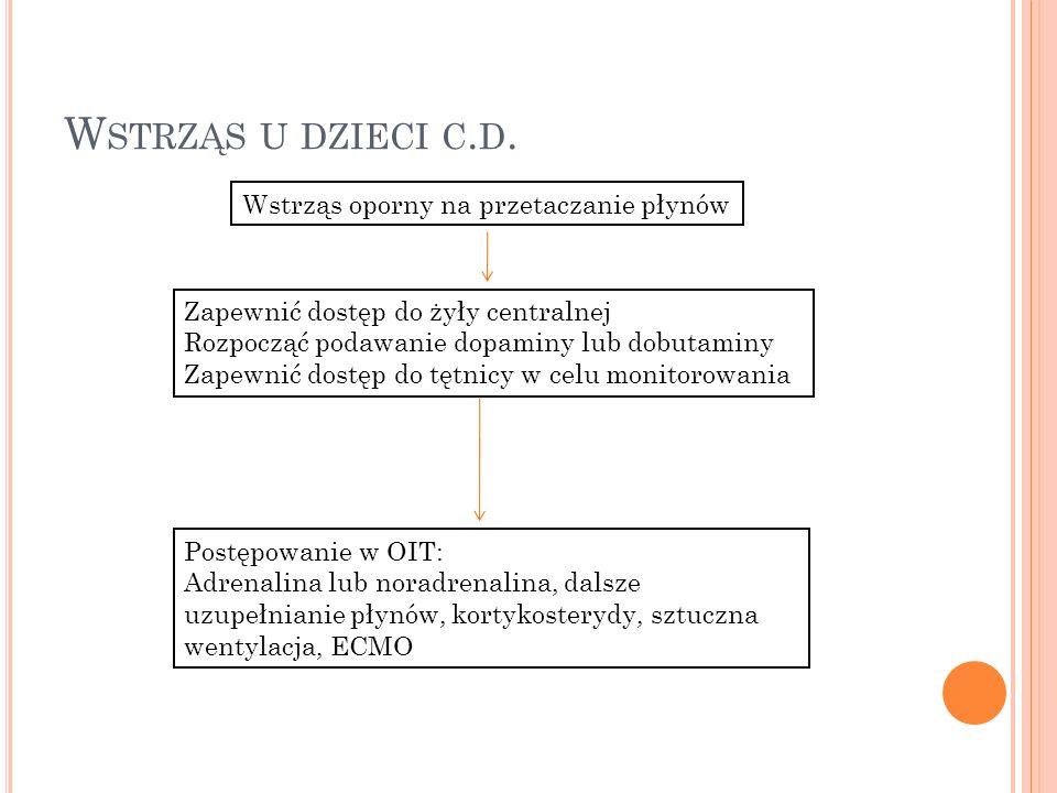 W STRZĄS U DZIECI C. D. Wstrząs oporny na przetaczanie płynów Zapewnić dostęp do żyły centralnej Rozpocząć podawanie dopaminy lub dobutaminy Zapewnić