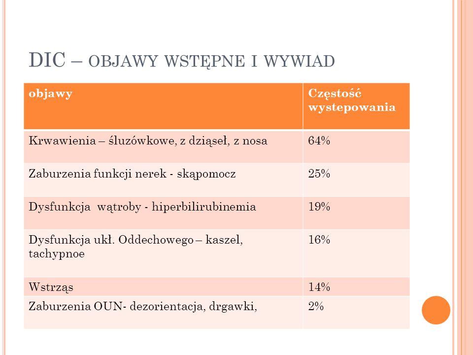 DIC – OBJAWY WSTĘPNE I WYWIAD objawyCzęstość wystepowania Krwawienia – śluzówkowe, z dziąseł, z nosa64% Zaburzenia funkcji nerek - skąpomocz25% Dysfun