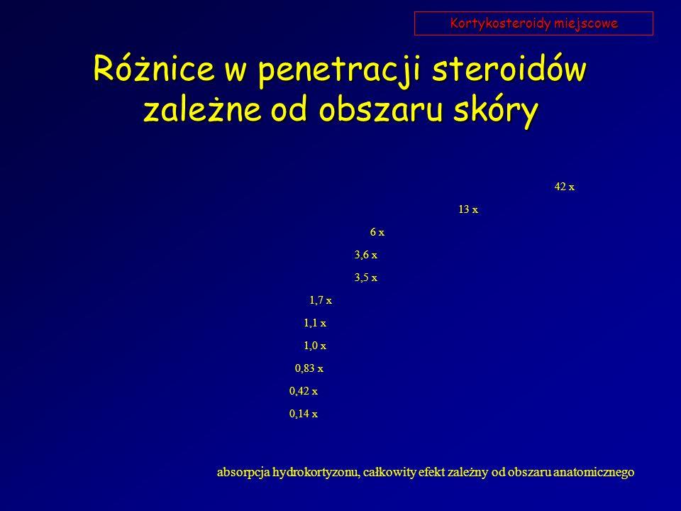 Różnice w penetracji steroidów zależne od obszaru skóry 0,14 x 1,7 x 3,5 x 3,6 x 6 x 13 x 42 x 1,1 x 1,0 x 0,42 x 0,83 x absorpcja hydrokortyzonu, cał
