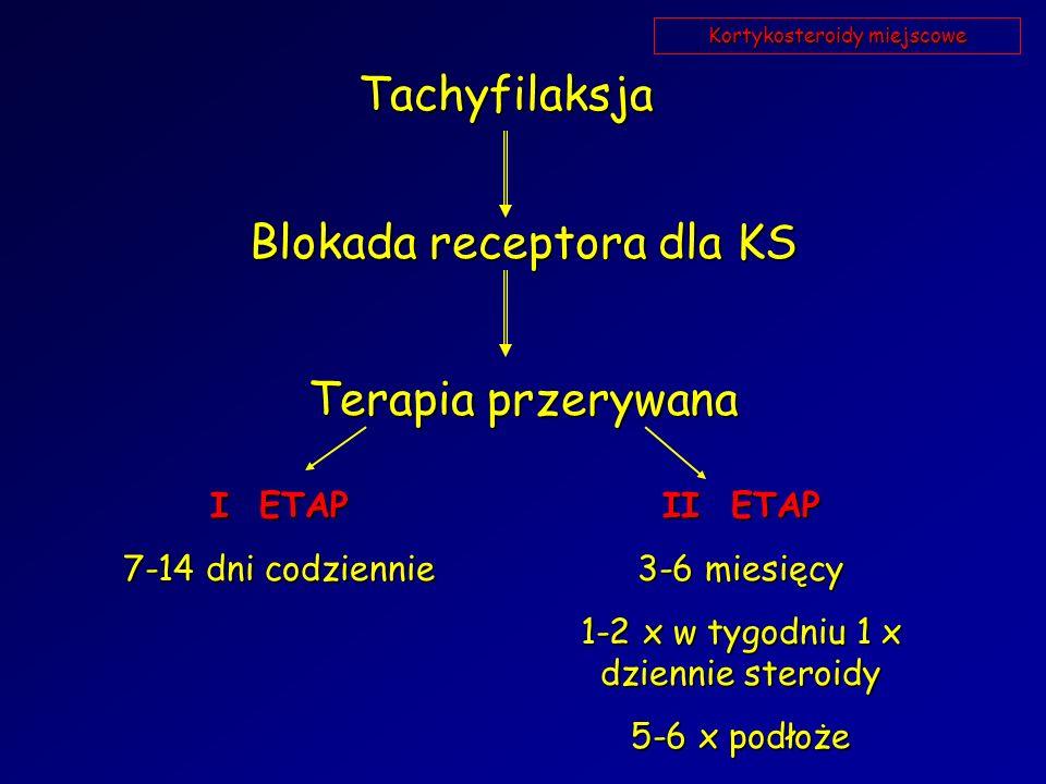 Tachyfilaksja Blokada receptora dla KS Terapia przerywana I ETAP 7-14 dni codziennie II ETAP 3-6 miesięcy 1-2 x w tygodniu 1 x dziennie steroidy 5-6 x