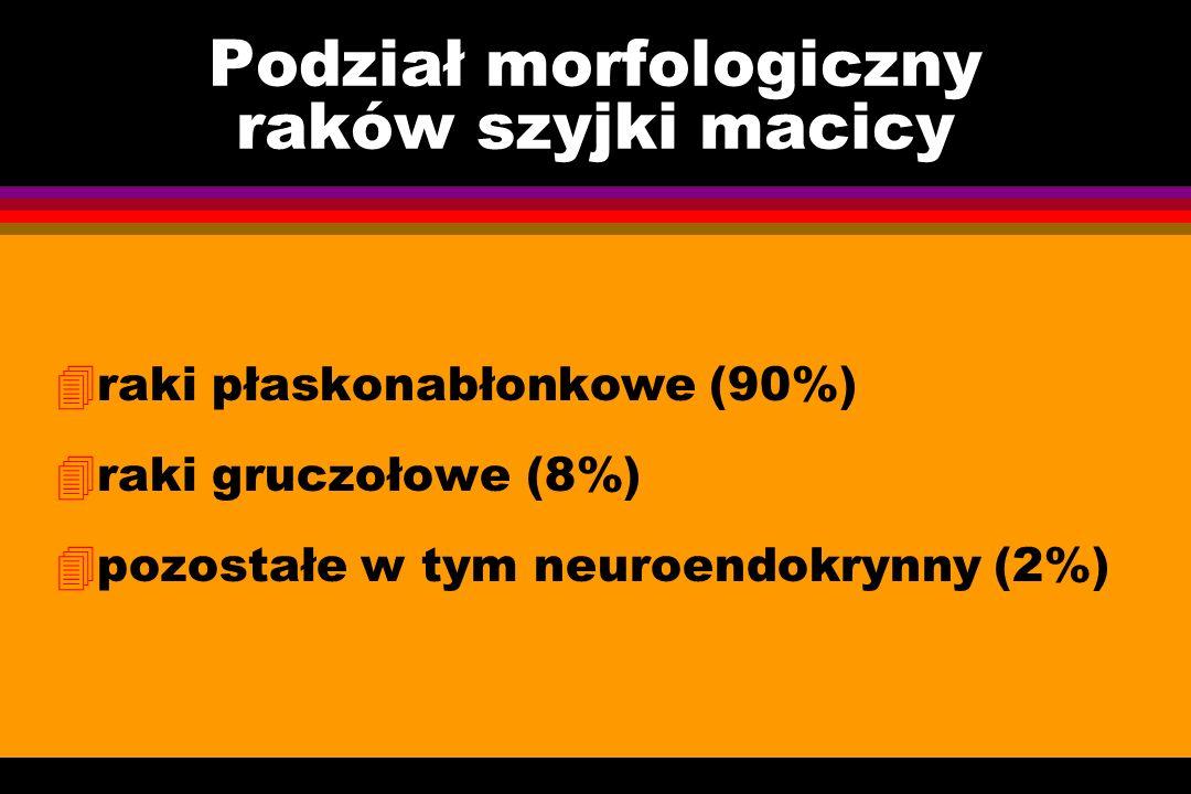 Podział morfologiczny raków szyjki macicy 4raki płaskonabłonkowe (90%) 4raki gruczołowe (8%) 4pozostałe w tym neuroendokrynny (2%)