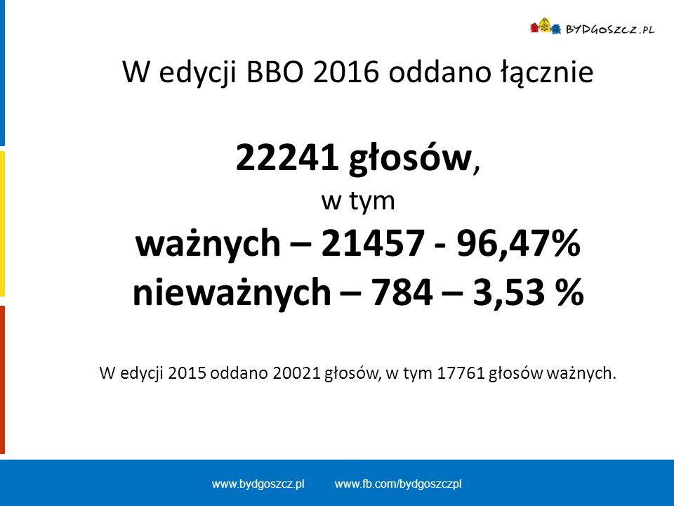 W edycji BBO 2016 oddano łącznie 22241 głosów, w tym ważnych – 21457 - 96,47% nieważnych – 784 – 3,53 % W edycji 2015 oddano 20021 głosów, w tym 17761