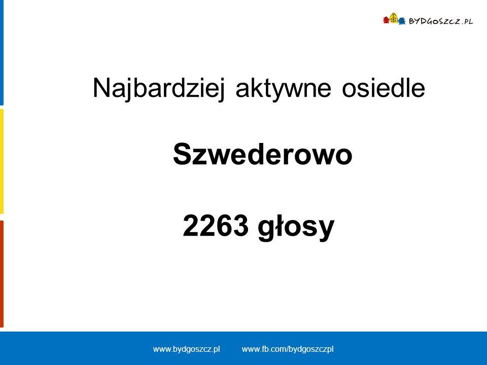 Podział osób głosujących ze względu na płeć (głosy ważne) kobiety – 12134 głosy – 56,55 % mężczyźni – 9323 głosy – 43,45 % www.bydgoszcz.pl www.fb.com/bydgoszczpl