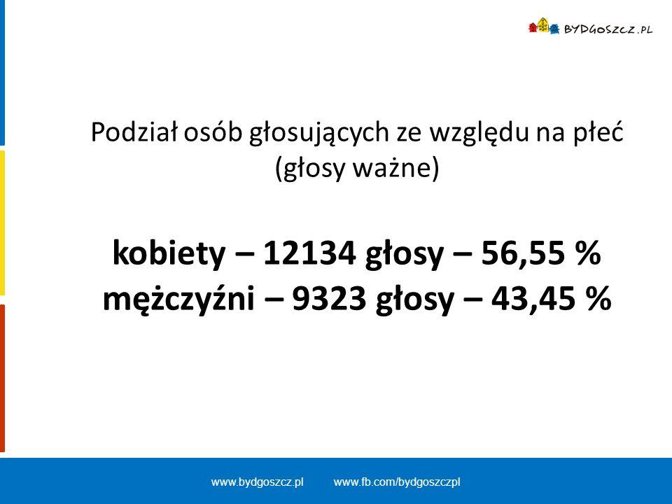 Podział osób głosujących ze względu na płeć (głosy ważne) kobiety – 12134 głosy – 56,55 % mężczyźni – 9323 głosy – 43,45 % www.bydgoszcz.pl www.fb.com