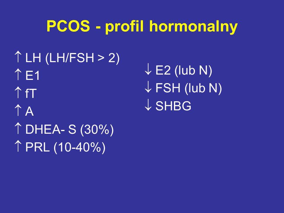 PCOS - profil hormonalny  LH (LH/FSH > 2)  E1  fT  A  DHEA- S (30%)  PRL (10-40%)  E2 (lub N)  FSH (lub N)  SHBG