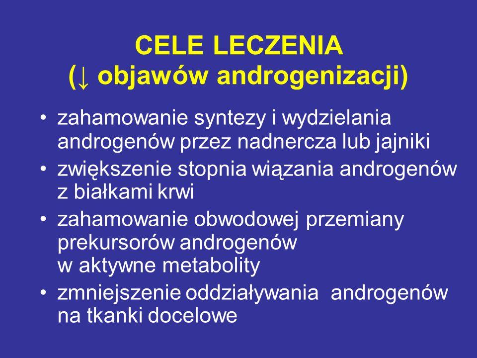 CELE LECZENIA (↓ objawów androgenizacji) zahamowanie syntezy i wydzielania androgenów przez nadnercza lub jajniki zwiększenie stopnia wiązania androge