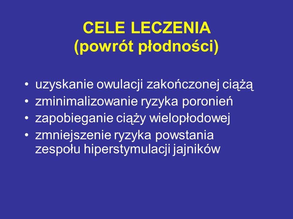 CELE LECZENIA (powrót płodności) uzyskanie owulacji zakończonej ciążą zminimalizowanie ryzyka poronień zapobieganie ciąży wielopłodowej zmniejszenie r