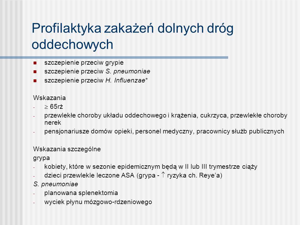 Profilaktyka zakażeń dolnych dróg oddechowych szczepienie przeciw grypie szczepienie przeciw S. pneumoniae szczepienie przeciw H. Influenzae* Wskazani