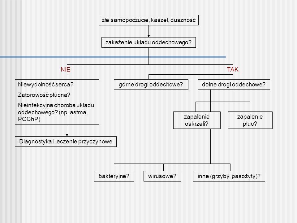 Zakażenie dolnych dróg oddechowych Definicja: Ostra choroba dróg oddechowych (< 21 dni) objawiająca się głównie kaszlem oraz co najmniej jednym z następujących objawów: - nadmierną produkcją wydzieliny - dusznością - świstami - uczuciem dyskomfortu lub bólem w klatce piersiowej w/w objawy nie są związane z występowaniem innej choroby układu oddechowego (np.