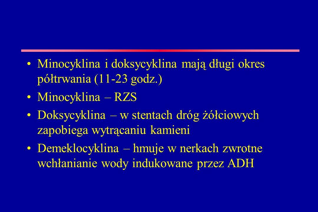 Minocyklina i doksycyklina mają długi okres półtrwania (11-23 godz.) Minocyklina – RZS Doksycyklina – w stentach dróg żółciowych zapobiega wytrącaniu