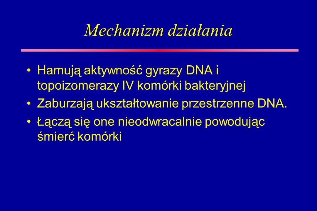 Mechanizm działania Hamują aktywność gyrazy DNA i topoizomerazy IV komórki bakteryjnej Zaburzają ukształtowanie przestrzenne DNA. Łączą się one nieodw