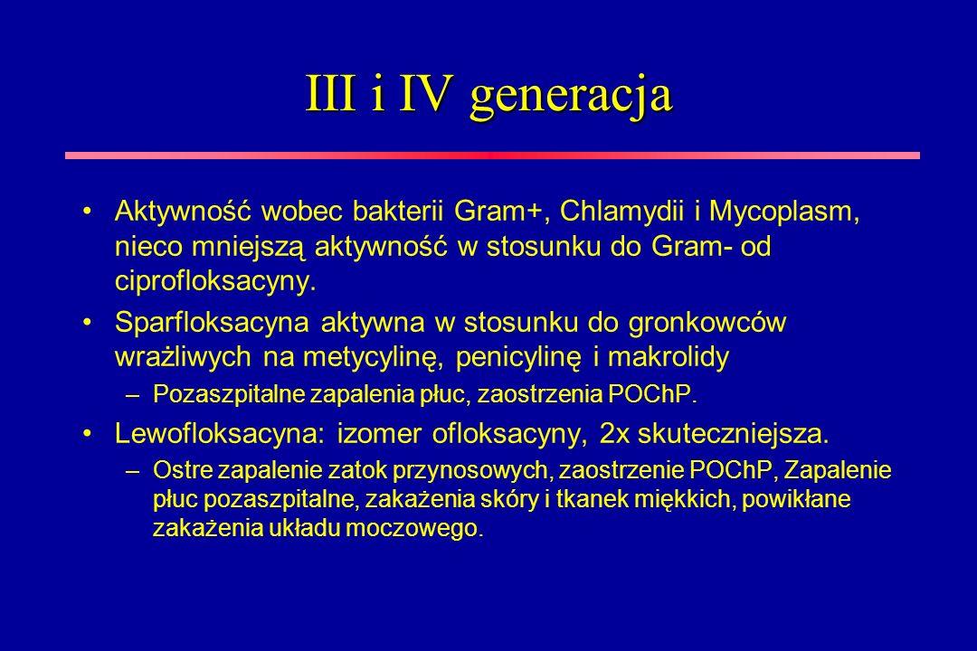 III i IV generacja Aktywność wobec bakterii Gram+, Chlamydii i Mycoplasm, nieco mniejszą aktywność w stosunku do Gram- od ciprofloksacyny. Sparfloksac