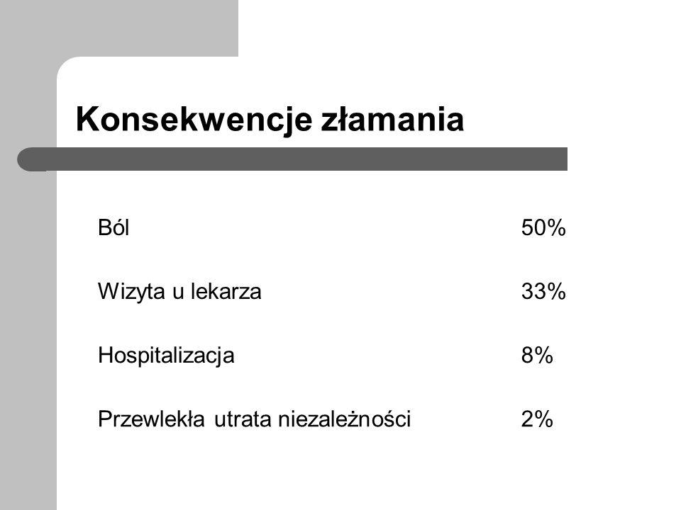 Konsekwencje złamania Ból50% Wizyta u lekarza33% Hospitalizacja8% Przewlekła utrata niezależności2%