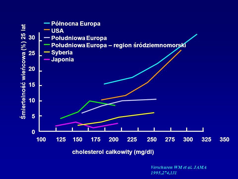 HPS: zmiany stężeń osoczowej kreatyniny (µmol/l ± se) od początku badania do 4 lat P<0,0001
