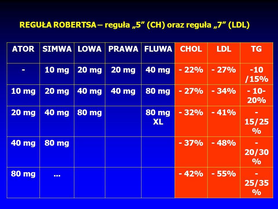 Preparaty w Polsce ATORWASTATYNA (Sortis 10, 20, 40, Atoris, Tulip) FLUWASTATYNA (Lescol 20, 40, Lescol XL 80) LOWASTATYNA (Mevacor 20; Anlostin 20; L