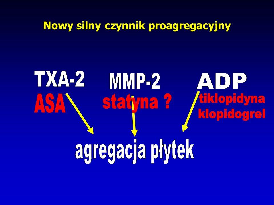 Statyny a metaloproteinazy Przewlekła terapia statyną stabilizuje blaszkę miażdżycową poprzez obniżanie produkcji MMP-2 przez SMC, obniżenie krążącej