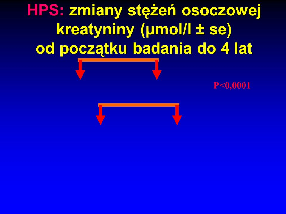 Statyny – przeciwzapalne … Kolejne dane o silnym, przeciwzapalnym działaniu statyn II European Influenza Conference, Malta, 14-16.09.2005 Analiza hole