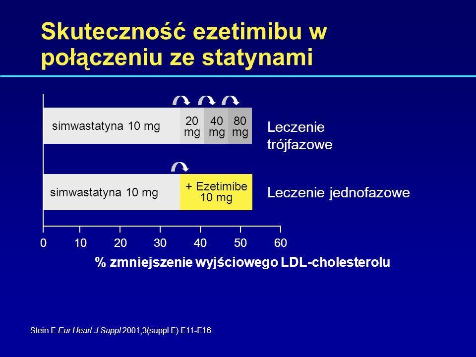 Skuteczność ezetimibu Worldwide Product Circular (ezetimibe), MSP; data from Registration File, MSP. LDL-C Średnia % zmiana w w porównaniu z poziomem