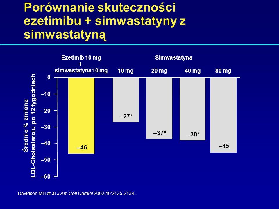 Skuteczność ezetimibu w połączeniu ze statynami Stein E Eur Heart J Suppl 2001;3(suppl E):E11-E16. 060 Leczenie trójfazowe Leczenie jednofazowe simwas