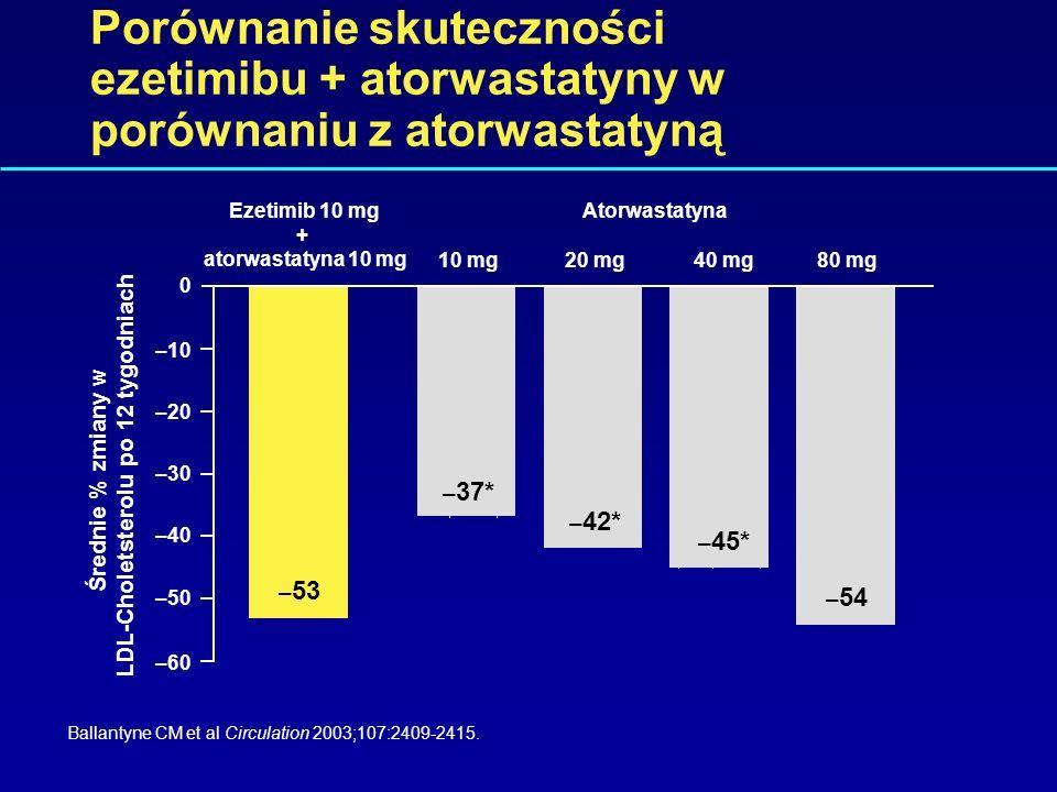 Porównanie skuteczności ezetimibu + simwastatyny z simwastatyną Davidson MH et al J Am Coll Cardiol 2002;40:2125-2134. –46 –45 –27* –37* –38* Średnie