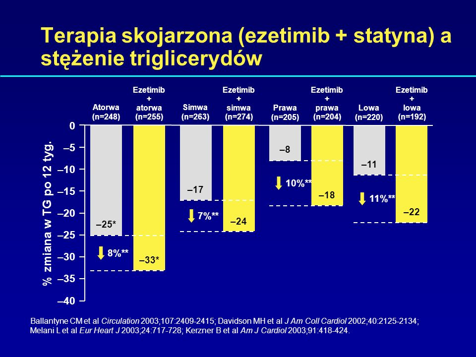 Mean % change at 12 weeks –50 –40 –30 –20 –10 0 –60 atorwastatyna 80 mg (n=62) –54 ezetimib 10 mg + atorwa 10 mg (n=65) –53 simwa 80 mg (n=66) –45 Eze