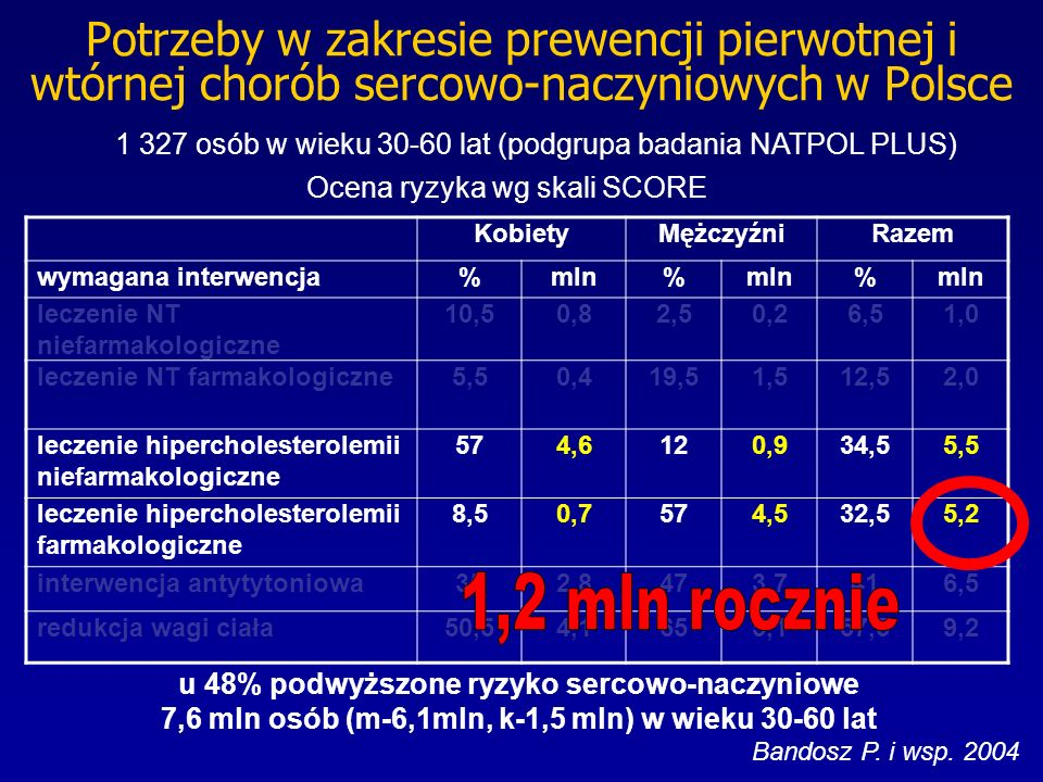 Potrzeby w zakresie prewencji pierwotnej i wtórnej chorób sercowo-naczyniowych w Polsce 1 327 osób w wieku 30-60 lat (podgrupa badania NATPOL PLUS) Ocena ryzyka wg skali SCORE u 48% podwyższone ryzyko sercowo-naczyniowe 7,6 mln osób (m-6,1mln, k-1,5 mln) w wieku 30-60 lat Bandosz P.