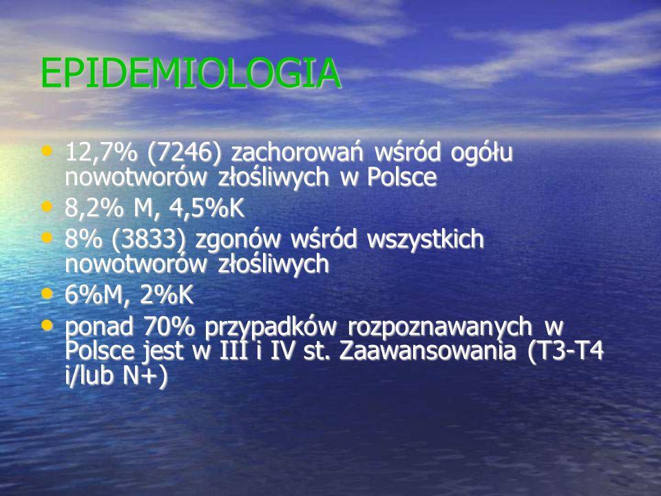 EPIDEMIOLOGIA 12,7% (7246) zachorowań wśród ogółu nowotworów złośliwych w Polsce 12,7% (7246) zachorowań wśród ogółu nowotworów złośliwych w Polsce 8,