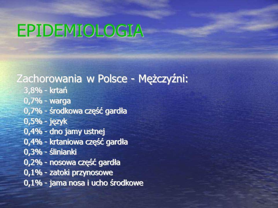 EPIDEMIOLOGIA Zachorowania w Polsce - Mężczyźni: 3,8% - krtań 3,8% - krtań 0,7% - warga 0,7% - warga 0,7% - środkowa część gardła 0,7% - środkowa częś