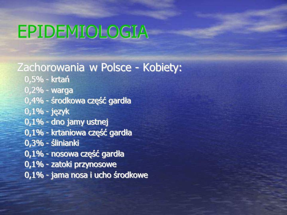 EPIDEMIOLOGIA Zachorowania w Polsce - Kobiety: 0,5% - krtań 0,5% - krtań 0,2% - warga 0,2% - warga 0,4% - środkowa część gardła 0,4% - środkowa część