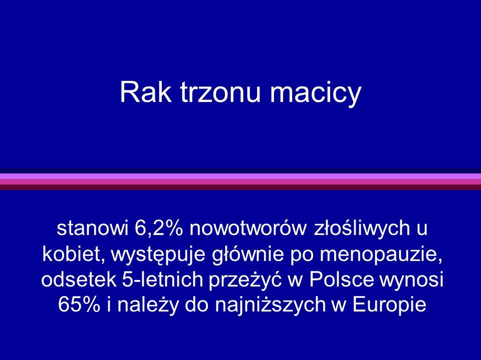 Rak trzonu macicy stanowi 6,2% nowotworów złośliwych u kobiet, występuje głównie po menopauzie, odsetek 5-letnich przeżyć w Polsce wynosi 65% i należy