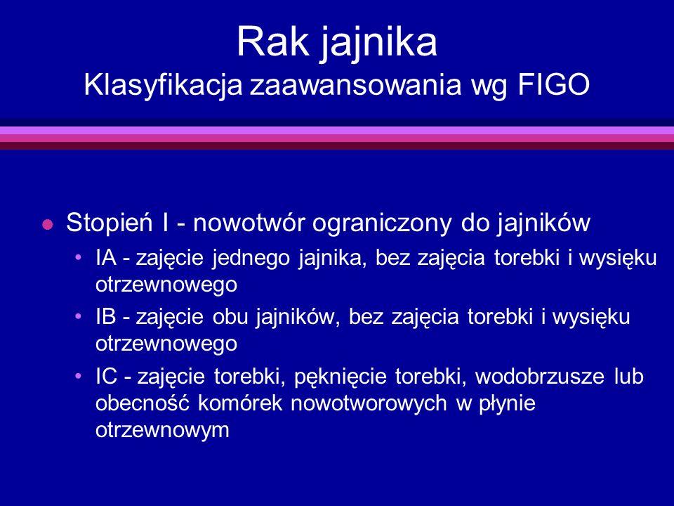 Rak jajnika Klasyfikacja zaawansowania wg FIGO l Stopień I - nowotwór ograniczony do jajników IA - zajęcie jednego jajnika, bez zajęcia torebki i wysi