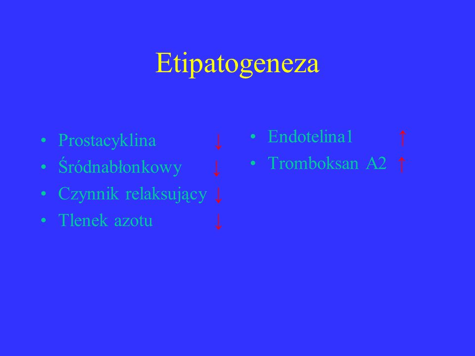 Etipatogeneza Prostacyklina ↓ Śródnabłonkowy ↓ Czynnik relaksujący ↓ Tlenek azotu ↓ Endotelina1 ↑ Tromboksan A2 ↑