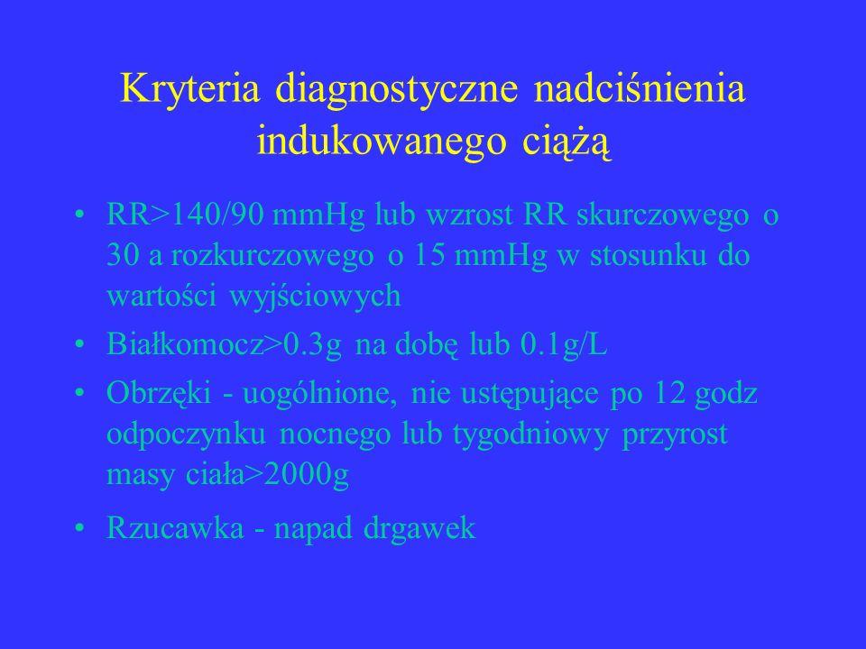 Kryteria diagnostyczne nadciśnienia indukowanego ciążą RR>140/90 mmHg lub wzrost RR skurczowego o 30 a rozkurczowego o 15 mmHg w stosunku do wartości