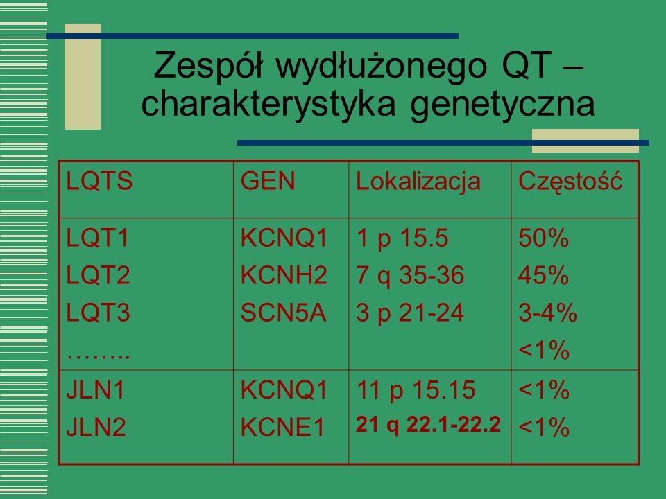 Zespół wydłużonego QT – charakterystyka genetyczna LQTSGENLokalizacjaCzęstość LQT1 LQT2 LQT3 …….. KCNQ1 KCNH2 SCN5A 1 p 15.5 7 q 35-36 3 p 21-24 50% 4