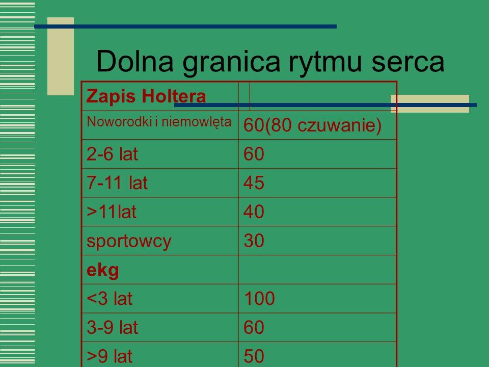 Dolna granica rytmu serca Zapis Holtera Noworodki i niemowlęta 60(80 czuwanie) 2-6 lat60 7-11 lat45 >11lat40 sportowcy30 ekg <3 lat100 3-9 lat60 >9 la