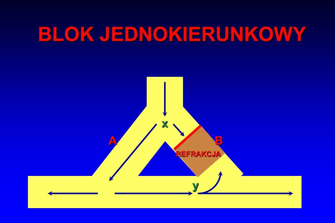 x A y BLOK JEDNOKIERUNKOWY B REFRAKCJA