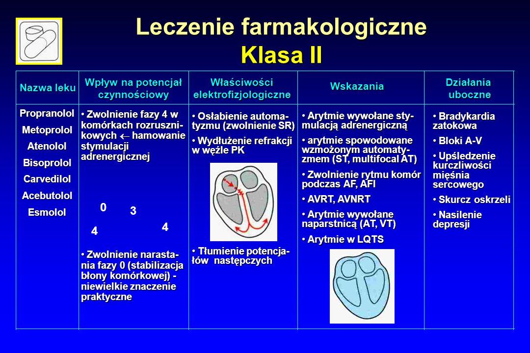 Leczenie farmakologiczne Klasa II Nazwa leku Wpływ na potencjał czynnościowy Wskazania WłaściwościelektrofizjologiczneDziałaniauboczne PropranololMetoprololAtenololBisoprololCarvedilolAcebutololEsmolol Zwolnienie fazy 4 w komórkach rozruszni- kowych  hamowanie stymulacji adrenergicznej Zwolnienie fazy 4 w komórkach rozruszni- kowych  hamowanie stymulacji adrenergicznej 0 3 4 4 Zwolnienie narasta- nia fazy 0 (stabilizacja błony komórkowej) - niewielkie znaczenie praktyczne Zwolnienie narasta- nia fazy 0 (stabilizacja błony komórkowej) - niewielkie znaczenie praktyczne Osłabienie automa- tyzmu (zwolnienie SR) Osłabienie automa- tyzmu (zwolnienie SR) Wydłużenie refrakcji w węźle PK Wydłużenie refrakcji w węźle PK Tłumienie potencja- łów następczych Tłumienie potencja- łów następczych Arytmie wywołane sty- mulacją adrenergiczną Arytmie wywołane sty- mulacją adrenergiczną arytmie spowodowane wzmożonym automaty- zmem (ST, multifocal AT) arytmie spowodowane wzmożonym automaty- zmem (ST, multifocal AT) Zwolnienie rytmu komór podczas AF, AFl Zwolnienie rytmu komór podczas AF, AFl AVRT, AVNRT AVRT, AVNRT Arytmie wywołane naparstnicą (AT, VT) Arytmie wywołane naparstnicą (AT, VT) Arytmie w LQTS Arytmie w LQTS Bradykardia zatokowa Bradykardia zatokowa Bloki A-V Bloki A-V Upśledzenie kurczliwości mięśnia sercowego Upśledzenie kurczliwości mięśnia sercowego Skurcz oskrzeli Skurcz oskrzeli Nasilenie depresji Nasilenie depresji