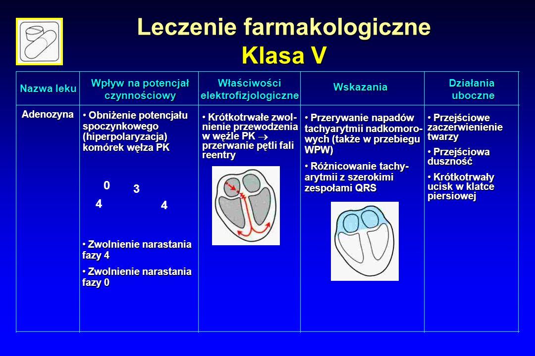Leczenie farmakologiczne Klasa V Nazwa leku Wpływ na potencjał czynnościowy Wskazania WłaściwościelektrofizjologiczneDziałaniauboczne Adenozyna Obniżenie potencjału spoczynkowego (hiperpolaryzacja) komórek węłza PK Obniżenie potencjału spoczynkowego (hiperpolaryzacja) komórek węłza PK 0 3 4 4 Krótkotrwałe zwol- nienie przewodzenia w węźle PK  przerwanie pętli fali reentry Krótkotrwałe zwol- nienie przewodzenia w węźle PK  przerwanie pętli fali reentry Przerywanie napadów tachyarytmii nadkomoro- wych (także w przebiegu WPW) Przerywanie napadów tachyarytmii nadkomoro- wych (także w przebiegu WPW) Różnicowanie tachy- arytmii z szerokimi zespołami QRS Różnicowanie tachy- arytmii z szerokimi zespołami QRS Przejściowe zaczerwienienie twarzy Przejściowe zaczerwienienie twarzy Przejściowa duszność Przejściowa duszność Krótkotrwały ucisk w klatce piersiowej Krótkotrwały ucisk w klatce piersiowej Zwolnienie narastania fazy 4 Zwolnienie narastania fazy 4 Zwolnienie narastania fazy 0 Zwolnienie narastania fazy 0