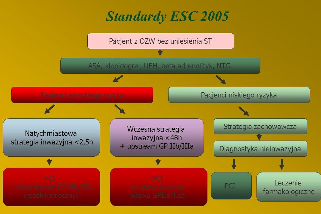 Standardy ESC AD 2003 kiedy wczesna strategia inwazyjna jest szczególnie wskazana  Nawracające niedokrwienie (ból lub dynamika zmian ST – zwłaszcza o