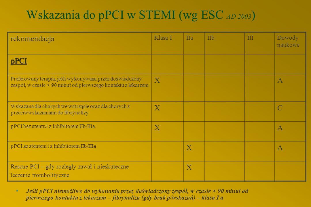 """Wskazania do koronaroplastyki (3) 3. Ostre zespoły wieńcowe z uniesieniem odc. ST l leczenie z wyboru - """"primary PTCA"""" l w przypadku przeciwwskazań do"""