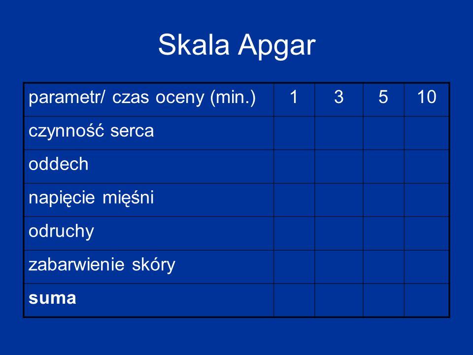 Skala Apgar Punktacja każdego parametru 0 – 2 Maksymalna punktacja: 10 Apgar Skala oceny: 8 – 10 stan dobry 4 – 7 stan średni 1 – 3 zamartwica