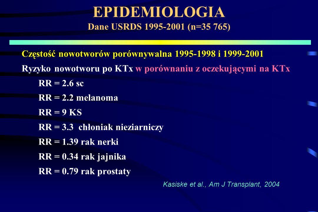 EPIDEMIOLOGIA Dane USRDS 1995-2001 (n=35 765) Częstość nowotworów porównywalna 1995-1998 i 1999-2001 Ryzyko nowotworu po KTx w porównaniu z oczekującymi na KTx RR = 2.6 sc RR = 2.2 melanoma RR = 9 KS RR = 3.3 chłoniak nieziarniczy RR = 1.39 rak nerki RR = 0.34 rak jajnika RR = 0.79 rak prostaty Kasiske et al., Am J Transplant, 2004