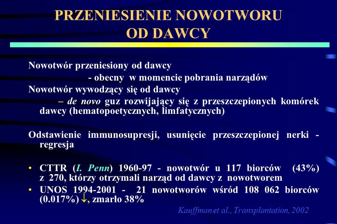 PRZENIESIENIE NOWOTWORU OD DAWCY Nowotwór przeniesiony od dawcy - obecny w momencie pobrania narządów Nowotwór wywodzący się od dawcy – de novo guz rozwijający się z przeszczepionych komórek dawcy (hematopoetycznych, limfatycznych) Odstawienie immunosupresji, usunięcie przeszczepionej nerki - regresja CTTR (I.