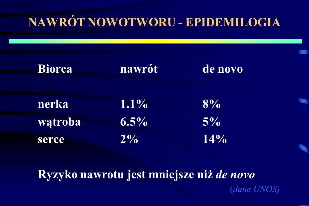 NAWRÓT NOWOTWORU - EPIDEMILOGIA Biorcanawrótde novo nerka1.1%8% wątroba6.5%5% serce2%14% Ryzyko nawrotu jest mniejsze niż de novo (dane UNOS)