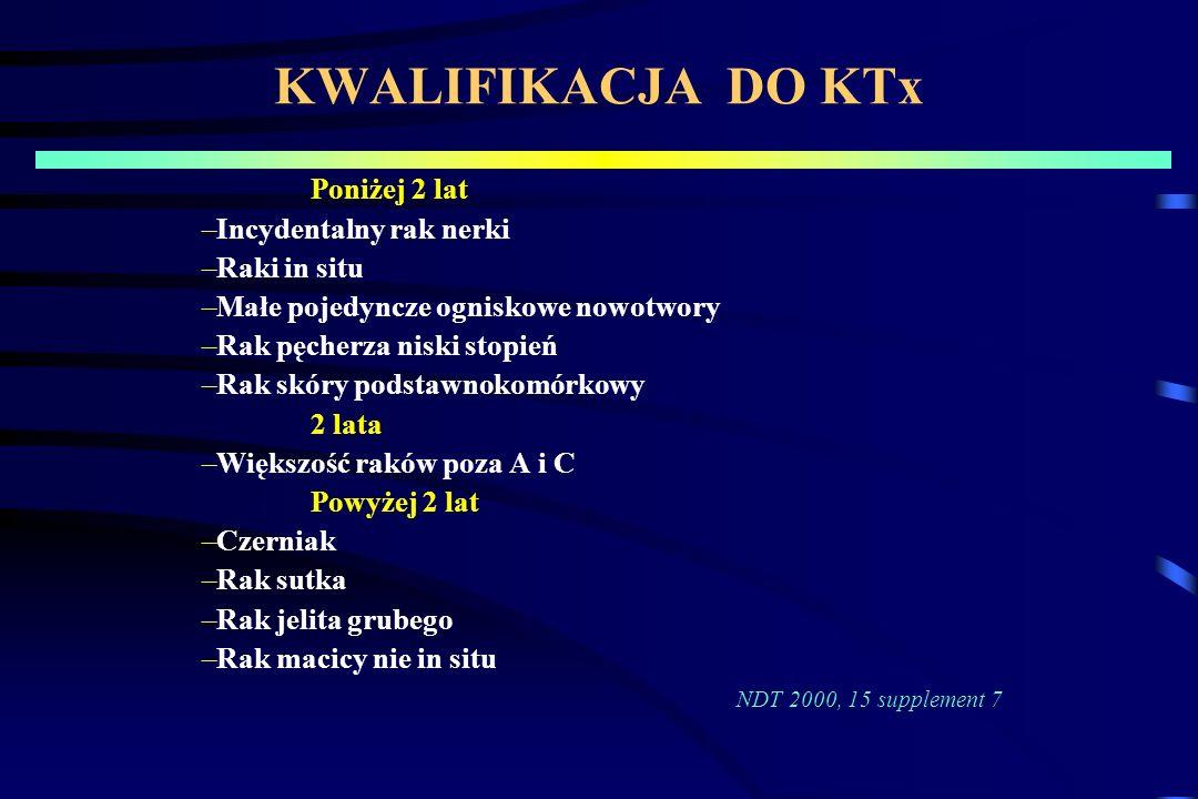 KWALIFIKACJA DO KTx Poniżej 2 lat –Incydentalny rak nerki –Raki in situ –Małe pojedyncze ogniskowe nowotwory –Rak pęcherza niski stopień –Rak skóry podstawnokomórkowy 2 lata –Większość raków poza A i C Powyżej 2 lat –Czerniak –Rak sutka –Rak jelita grubego –Rak macicy nie in situ NDT 2000, 15 supplement 7