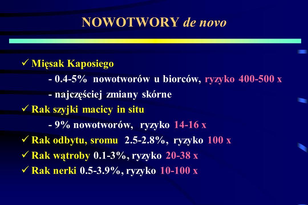 NOWOTWORY de novo Mięsak Kaposiego - 0.4-5% nowotworów u biorców, ryzyko 400-500 x - najczęściej zmiany skórne Rak szyjki macicy in situ - 9% nowotworów, ryzyko 14-16 x Rak odbytu, sromu 2.5-2.8%, ryzyko 100 x Rak wątroby 0.1-3%, ryzyko 20-38 x Rak nerki 0.5-3.9%, ryzyko 10-100 x